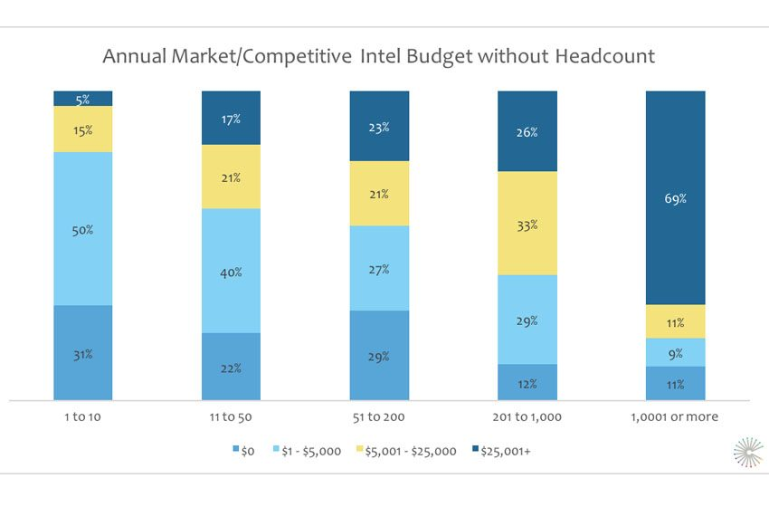 The Importance of Market Intelligence: Only 56% of Small Businesses Dedicate Someone to Market Intel Gathering