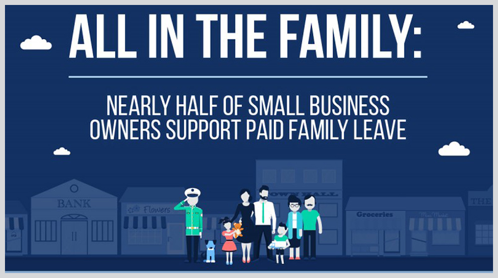 71% of Millennials Support Mandatory Paid Family Leave Survey Reveals