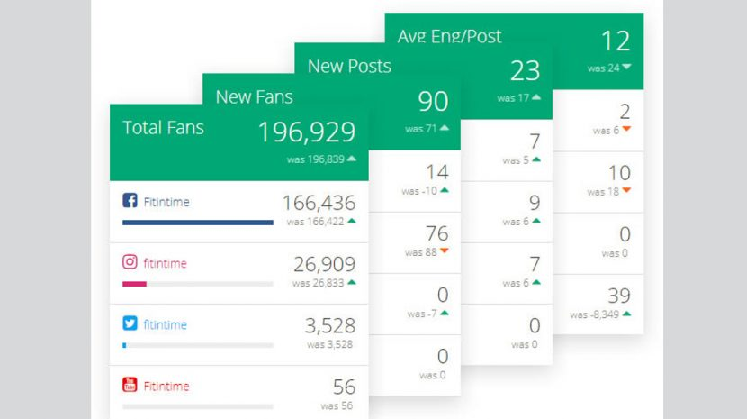 PeakFeed Social Media Dashboards Put All Your Social Media Stats In One Place