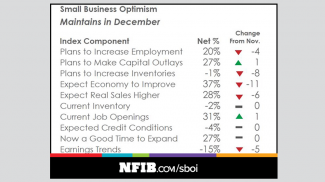 2017 NFIB Small Business Optimism Index