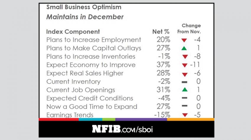 2017 NFIB Small Business Optimism Index