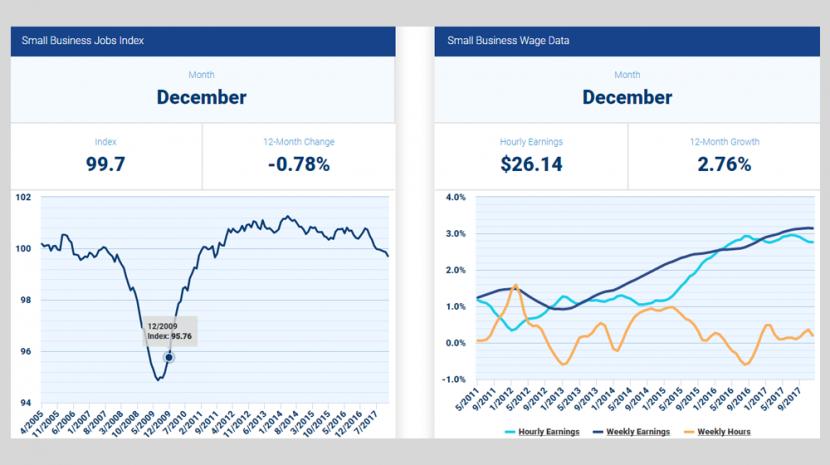 December 2017 Small Business Employment Statistics