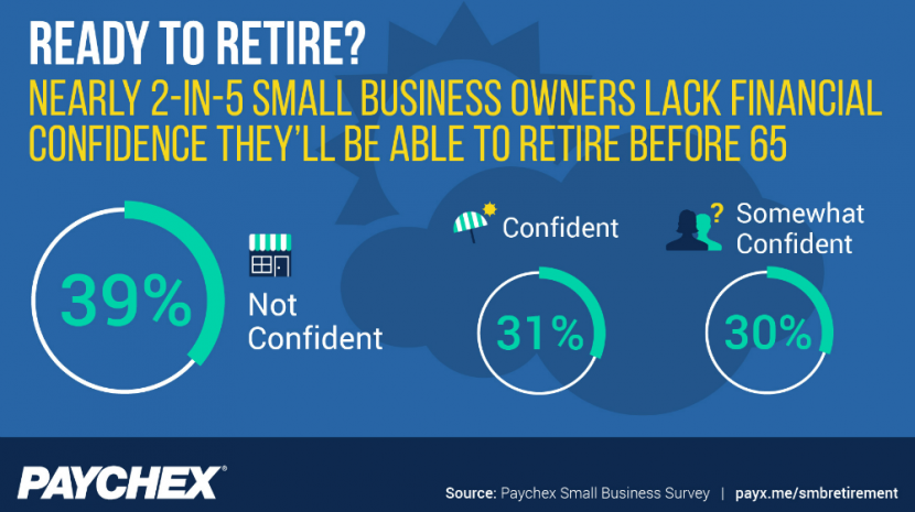 39% of Small Business Owners are Worried About Retirement
