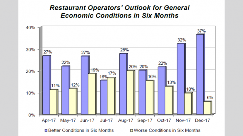 November 2017 Restaurant Performance Index: Restaurant Owners Expect Higher Sales in First Half of 2018