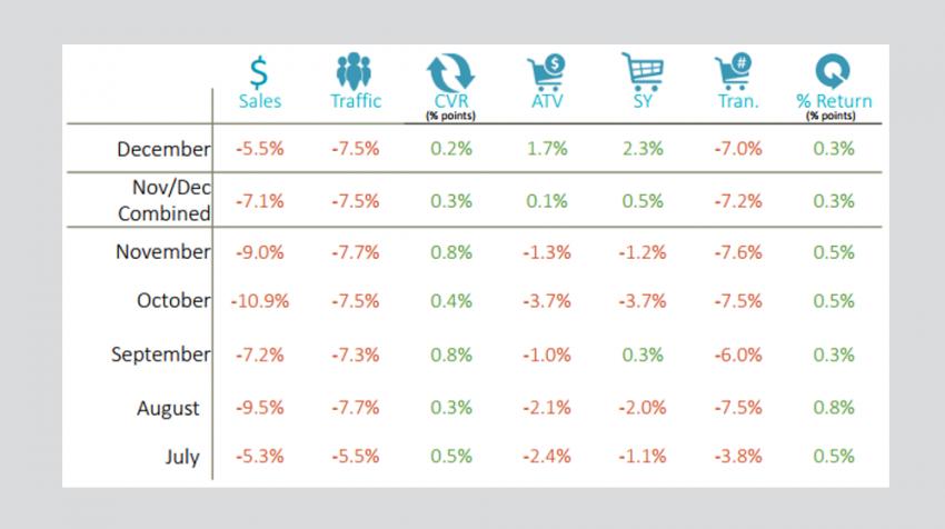 RetailNext Retail Performance Pulse December 2017