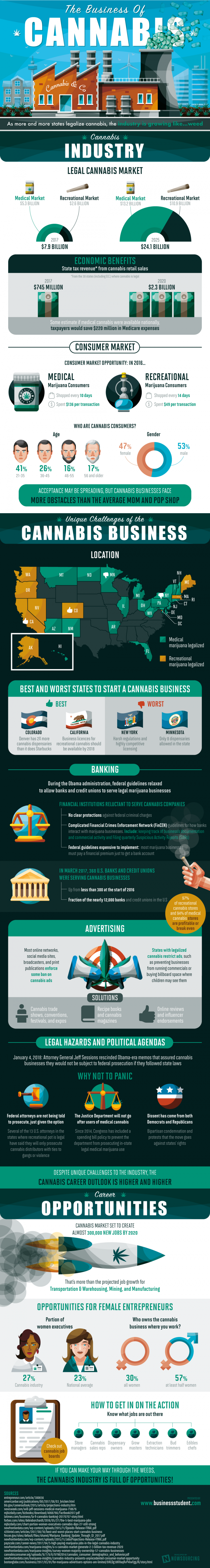 The State of the Legalized Marijuana Industry in the US Today (INFOGRAPHIC)