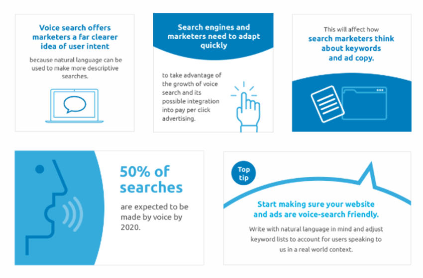 Online Advertising Trends: 20% of All Searches are Voice Searches