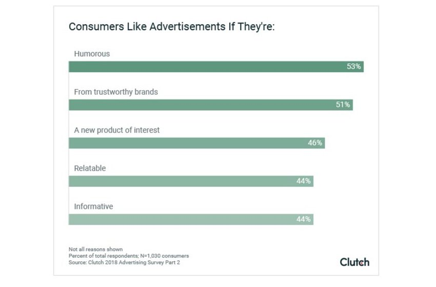 Want People to Remember Your Ads? Funny Ads Are More Memorable