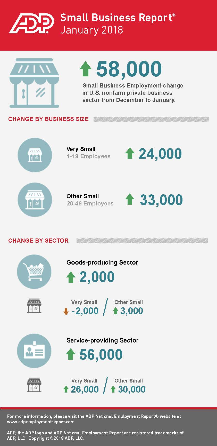 January 2018 ADP Small Business Report Shows that Small Business Added 58,000 New Jobs