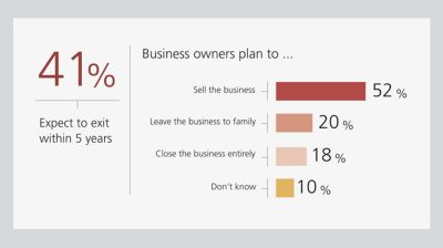 Business Ownership Statistics: 41% of Entrepreneurs Will Leave Their Small Business Behind in 5 Years