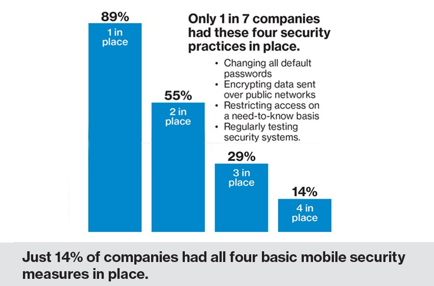 Verizon Mobile Security Index 2018 Reveals That Only 14% of Businesses Have Basic Mobile Security in Place