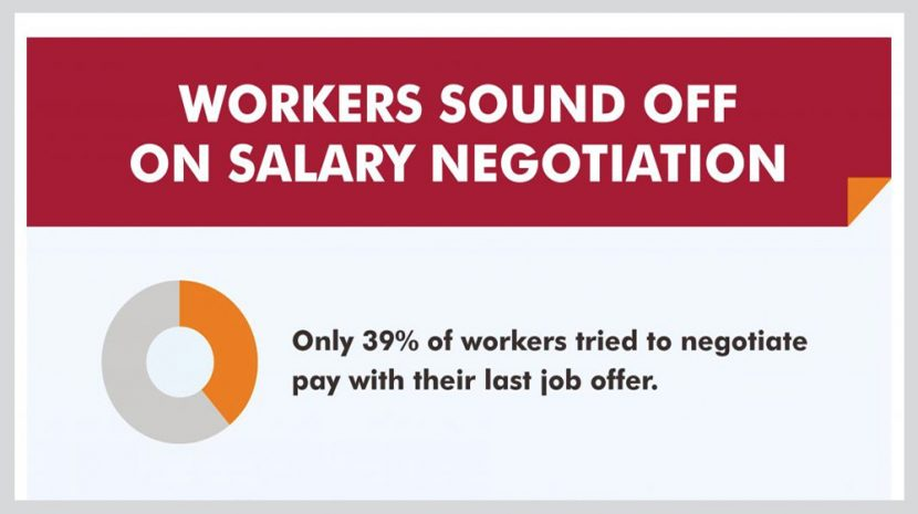 Salary Negotiation Statistics: Just 39% of Employees Want to Negotiate Their Salary