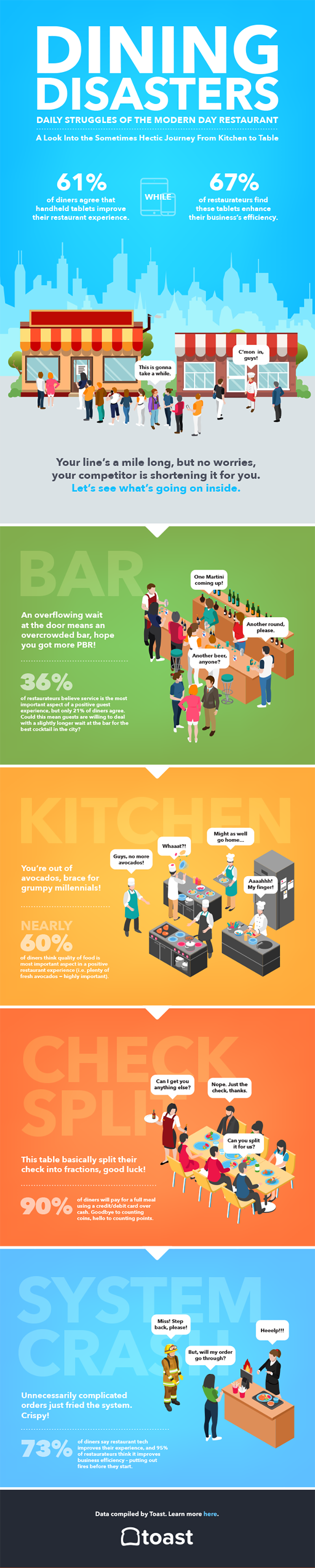 Restaurant Experience Statistics: 60% of Consumers Say Food Quality Most Important for Restaurants