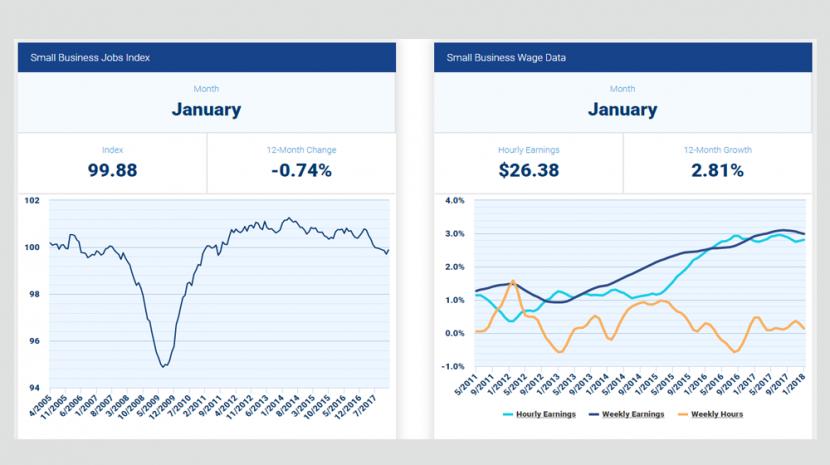 January 2018 Small Business Employment Statistics
