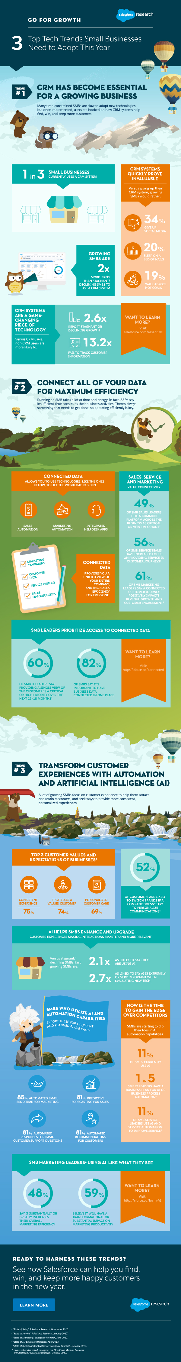 3 Big Small Business Technology Trends to Follow (INFOGRAPHIC)
