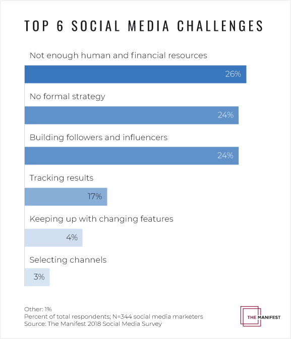 Survey: 26% of Small Businesses Lack Financial and Human Resources to Make Social Media Work