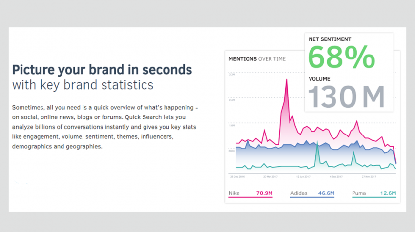 Talkwalker Quick Search Can Help Small Business with Social Media Strategy