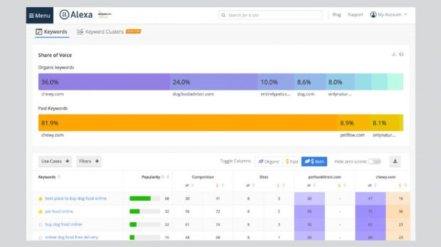 RevampedSEO Tools From Alexa Enable You to Analyze Your Competition