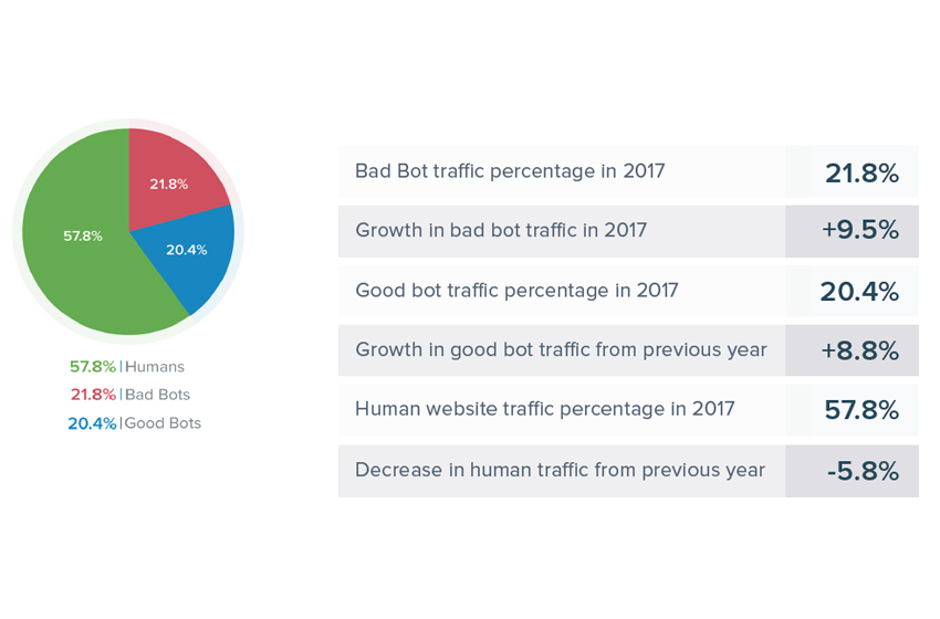 According to 2018 Bad Bot Report, 20% of US Websites Now Block Traffic from Russia