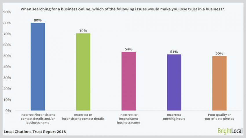 According to the 2018 Local Citations Trust Report from BrightLocal, Your Customers Will Lose Trust in You if Your Online Information Is Wrong.