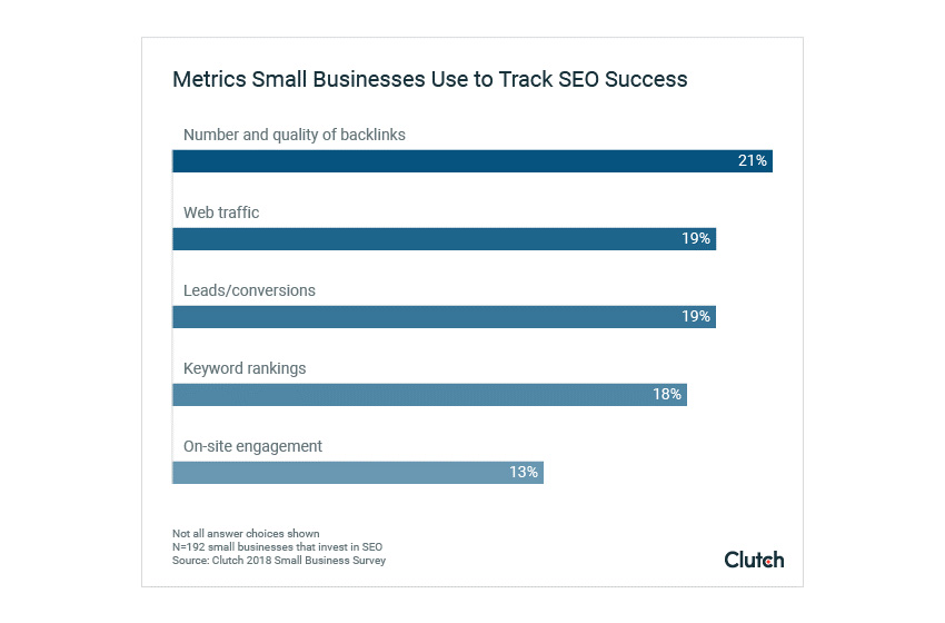 2018 Small Business SEO Statistics: Metrics Small Businesses Use to Track SEO Success