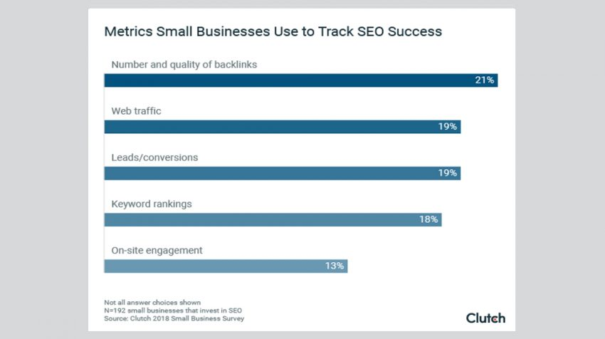 2018 Small Business SEO Statistics: 45% of Small Businesses Use Pay Per Click Advertising