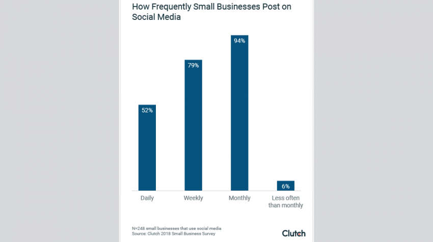 How Small Businesses Use Social Media in 2018 survey from Clutch revealed that 52% of small businesses post on social media every day