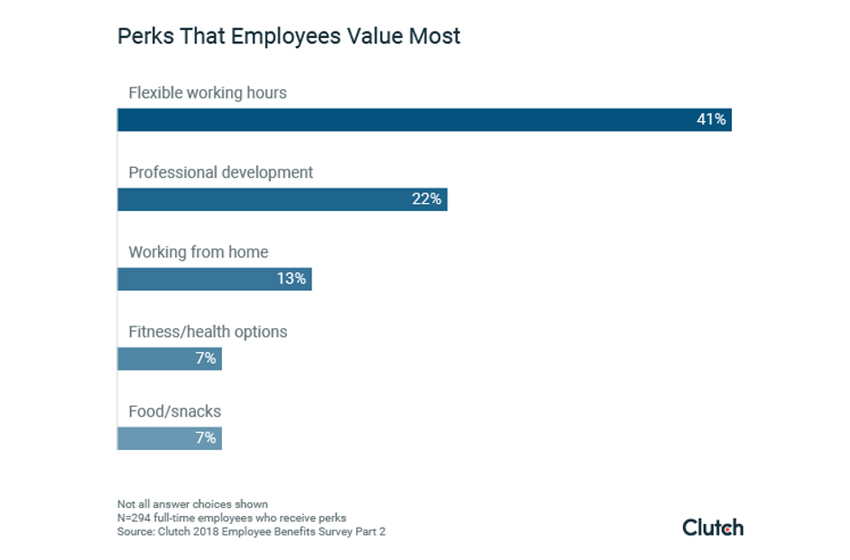 What is the Most Important Employee Perk You Can Offer?