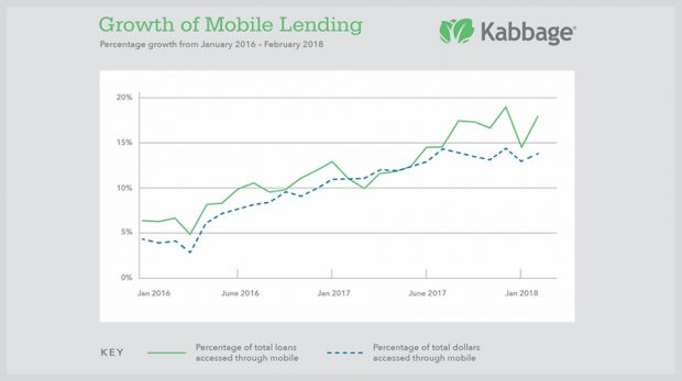 Small Business Mobile Lending is Rising as Kabbage Reports that 17% of Its Small Business Loans are Accessed on Mobile Devices