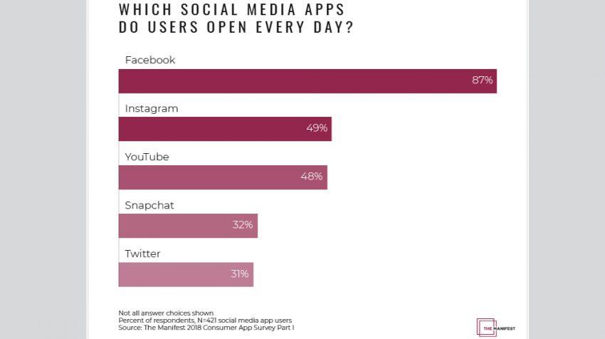 Mobile Social Media App Statistics: 90% Who Use Mobile Social Media Apps Check Facebook Daily