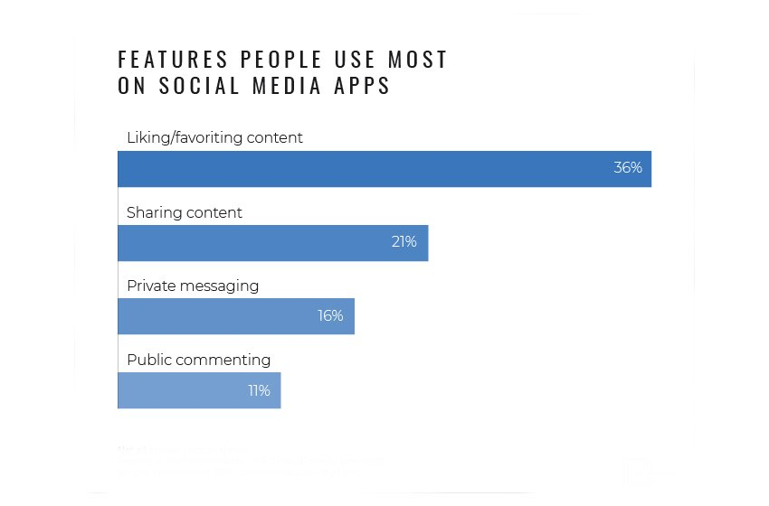 Mobile Social Media App Statistics: 90% Who Use Mobile Social Media Apps Check Facebook Daily