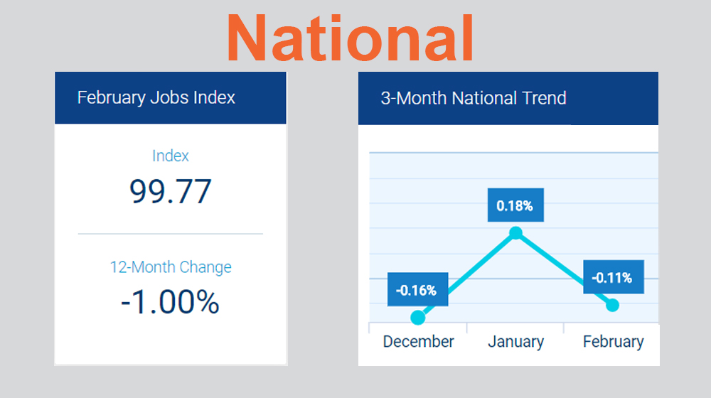 February 2018 Small Business Employment Statistics