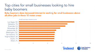 Small Businesses: Best Cities for Hiring Baby Boomers