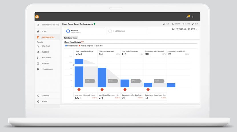 Benefits of the Salesforce Sales Cloud Integration With Analytics 360