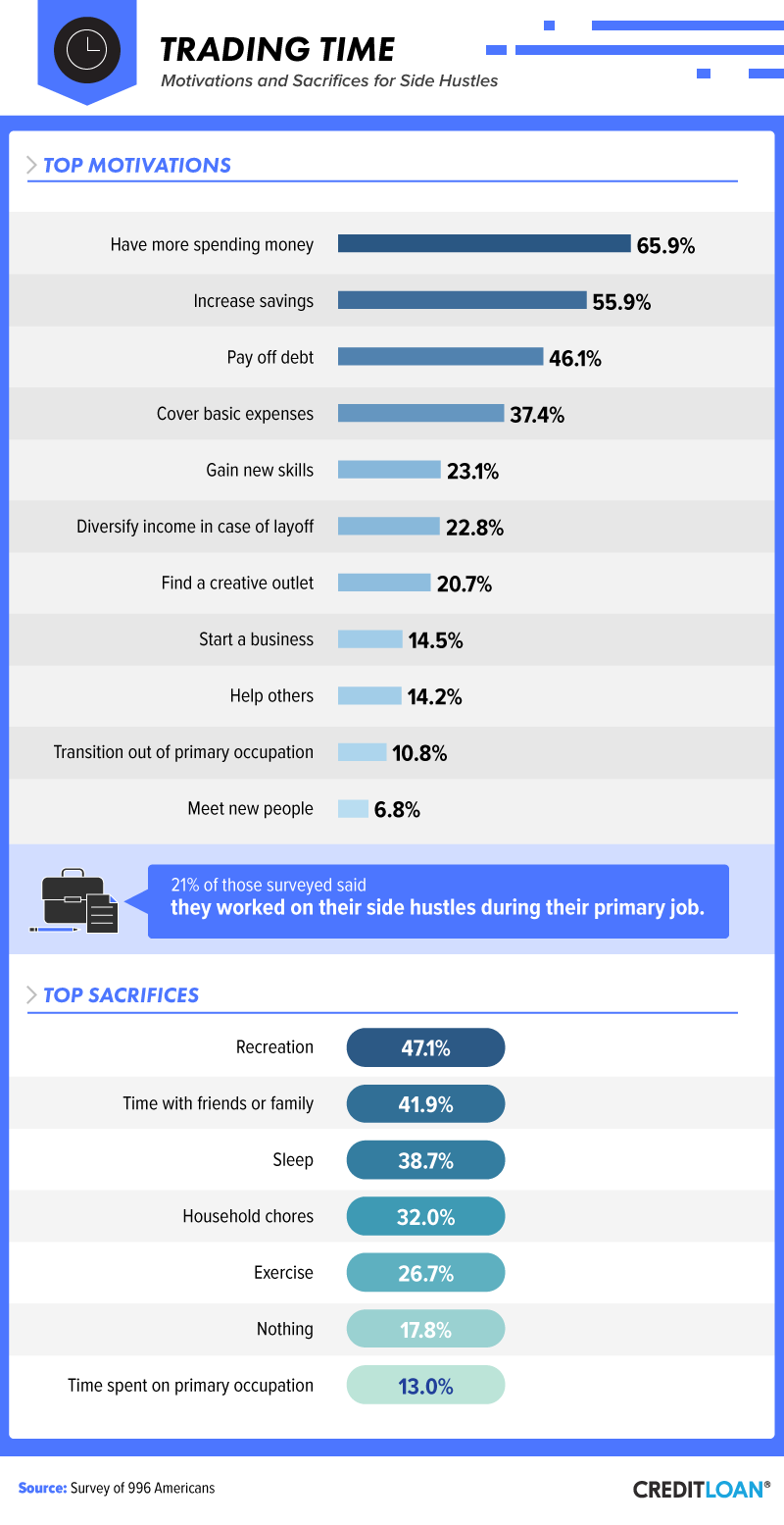 Side Hustle Stats: 15% of Americans Working Side Hustle to Start Their Own Business