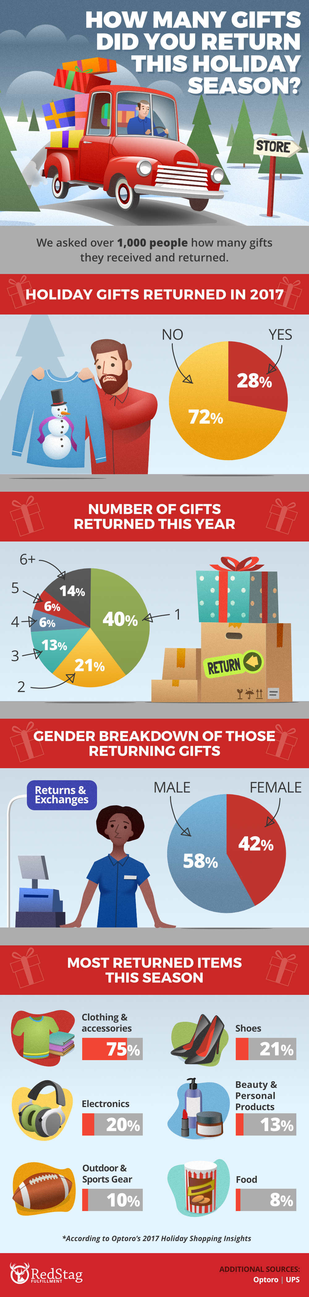 2017 Holiday Returns Statistics: Holiday Returns by Customers are at 28%, Survey Says