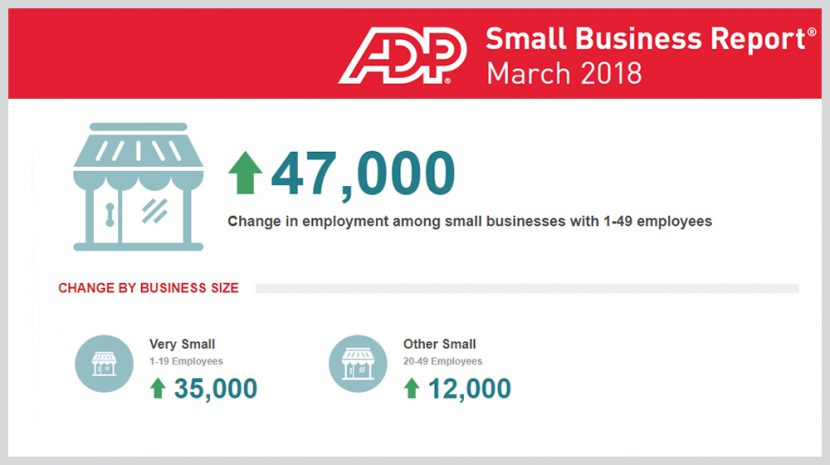 March 2018 ADP Small Business Report Shows that Service Companies Bolster Small Business Job Totals
