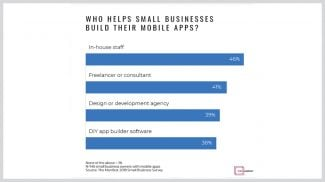 How Small Businesses Build Mobile Apps