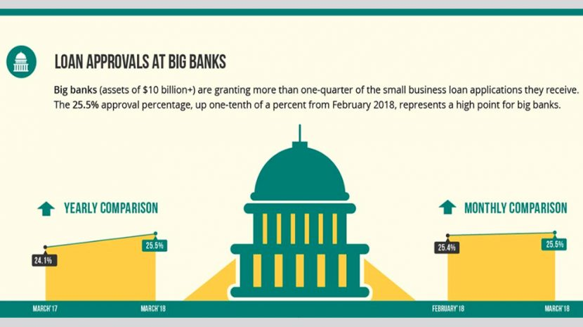 Biz2Credit Lending Index March 2018: Small Business Loan Application Approvals at Big Banks Stays Strong