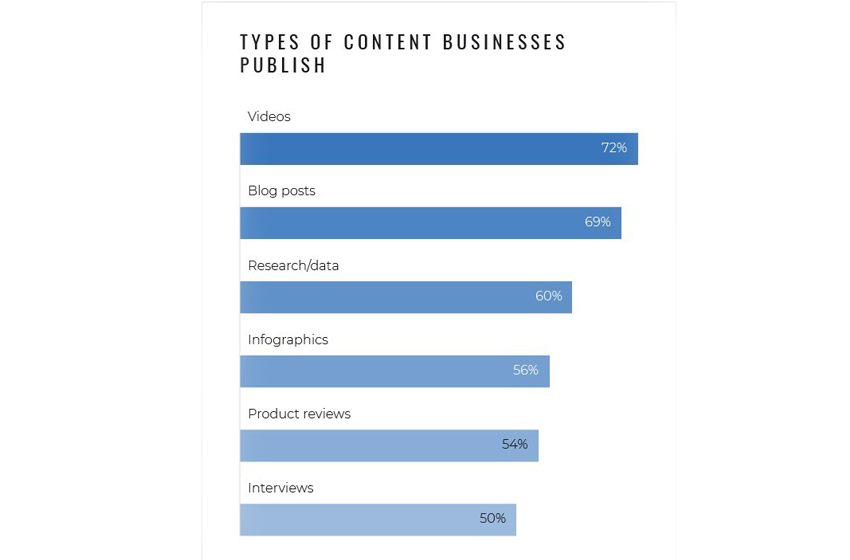 Content Marketing Statistics: 53% of Businesses Use Content Marketing