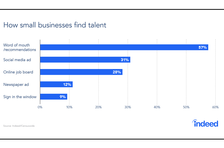 Small Business Recruiting Competition on the Rise, Especially for These 3 Skills
