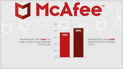 McAfee 2018 Cloud Adoption and Security Report Reveals 1 in 4 Organizations Using Public Cloud Experienced Data Theft