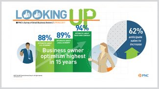 The Spring 2018 PNC Economic Outlook Survey Shows That 61% of Small Businesses Expect Demand for Their Products or Services to Increase in 2018
