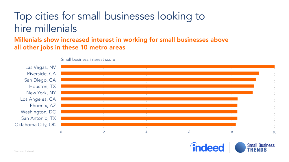 Where do Millennials want to Work for Small Businesses? Vegas Baby