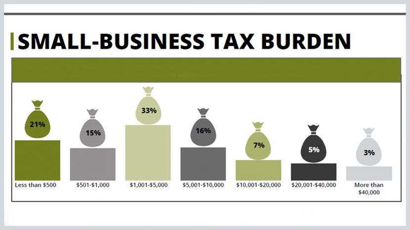NSBA 2018 Small Business Taxation Survey
