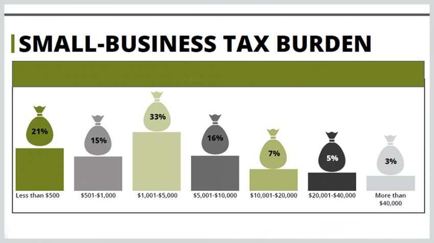 NSBA 2018 Small Business Taxation Survey