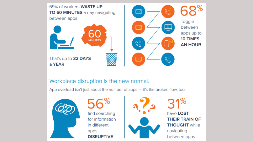 App Overload: 32 Days a Year Lost to Productivity App Confusion