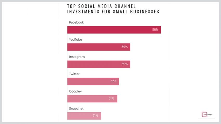 2018 Small Business Social Media Spending Set to Rise