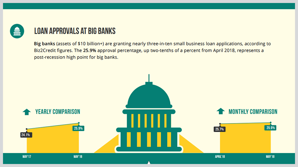 Biz2Credit Lending Index May 2018 Shows Record High Small Business Loan Approval Rates