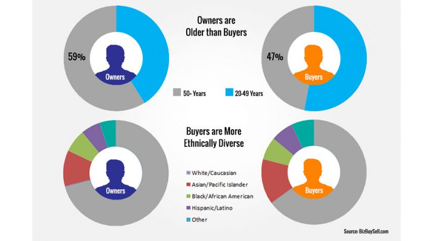 BizBuySell Q1 2018 Insight Report: More Than Half of Small Business Buyers are Under 50